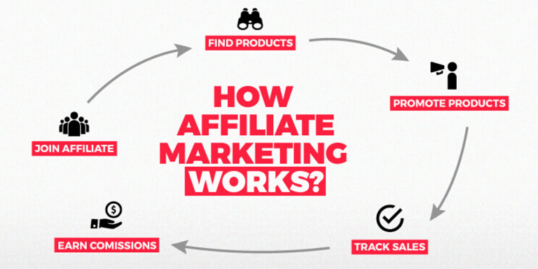 CPA Marketing: The Starters Guide Aka Affiliate Marketing